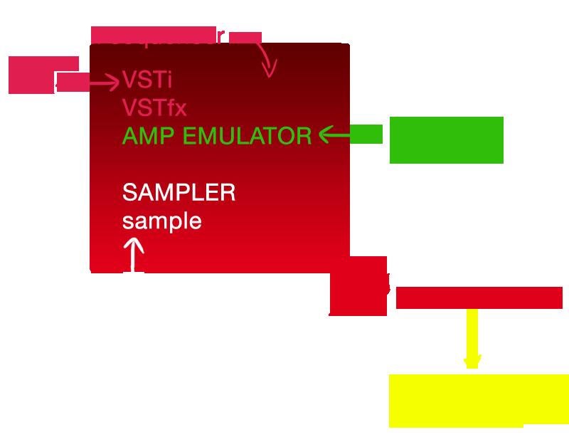 Programmi per creare musica - le basi di ogni sequencer